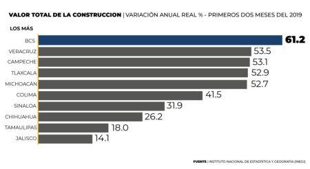 crecimiento anual en el valor de la construcción