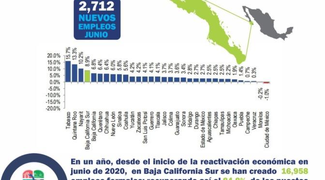 ¡Avanza Baja California Sur al cuarto puesto en generación de empleos!